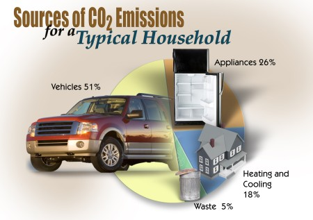 Automobiles account for over half (51%) of the CO2 emissions from a typical household.