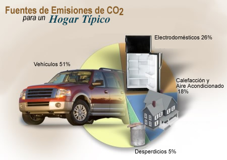 Vehicles are responsible for over half (51%) of the carbon dioxide emissions for a typical household.