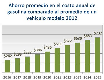 Estimated Annual Fuel Savings for the Average Vehicle by Model Year