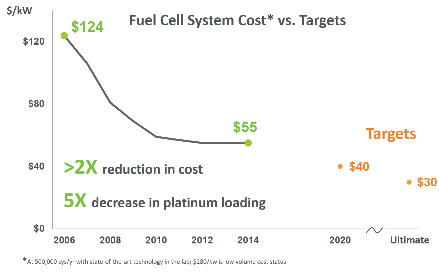 Chart showing progress in reducing fuel cell system cost from $124/kW in 2006 to $55/kW in 2014. It also shows the $40/kW target for 2020 and an ultimate target of $30/kW