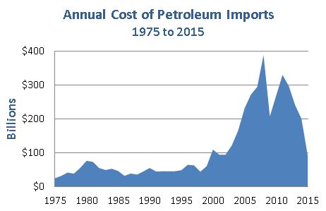 Chart showing annual cost of oil imports increasing from $24 billion per year in 1975 to $60 billion in 1999, peaking at $388 billion in 2008, and decreasing to approximately $90 billion by 2015.