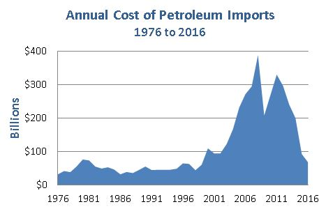 Chart showing annual cost of oil imports increasing from $31 billion per year in 1976 to $60 billion in 1999, peaking at $388 billion in 2008, and decreasing to approximately $67 billion by 2016.