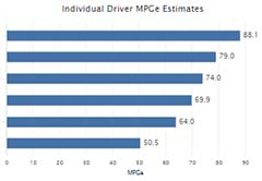 Example chart showing real-world MPG