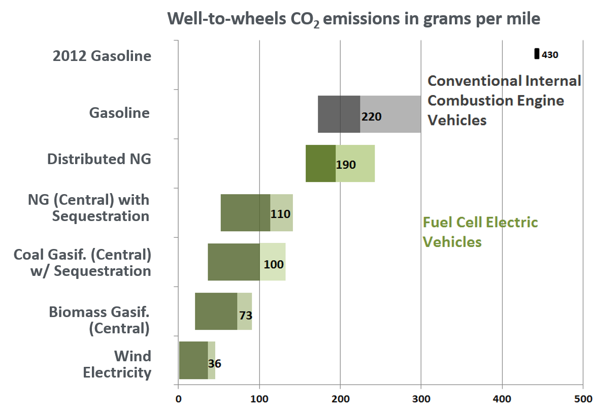 Well to wheels analysis of fuel cell vehicle greenhouse gas emissions