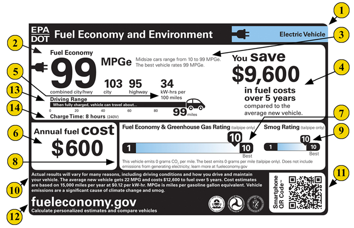 Learn More About The Fuel Economy Label For Electric Vehicles
